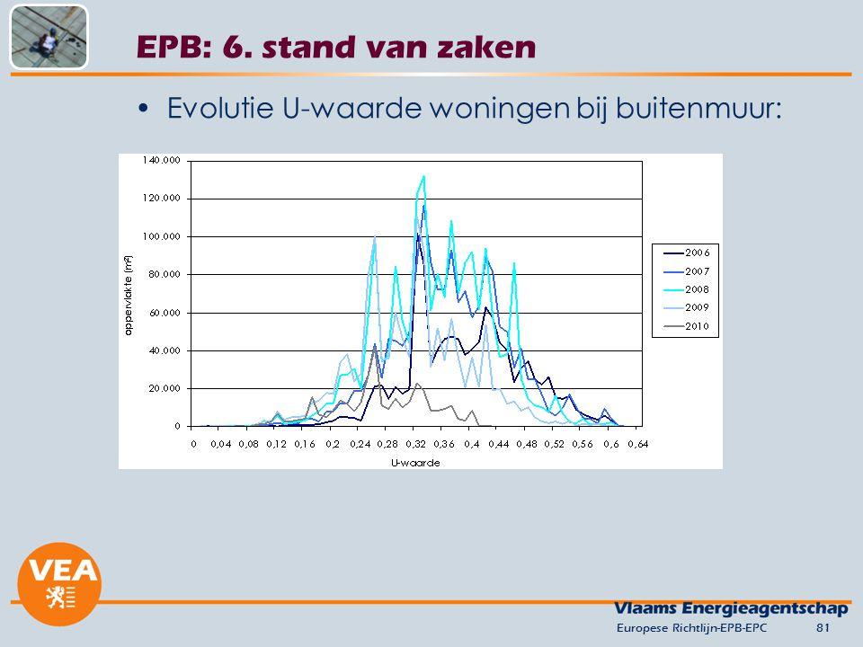 EPB: 6. stand van zaken Evolutie U-waarde woningen bij buitenmuur: