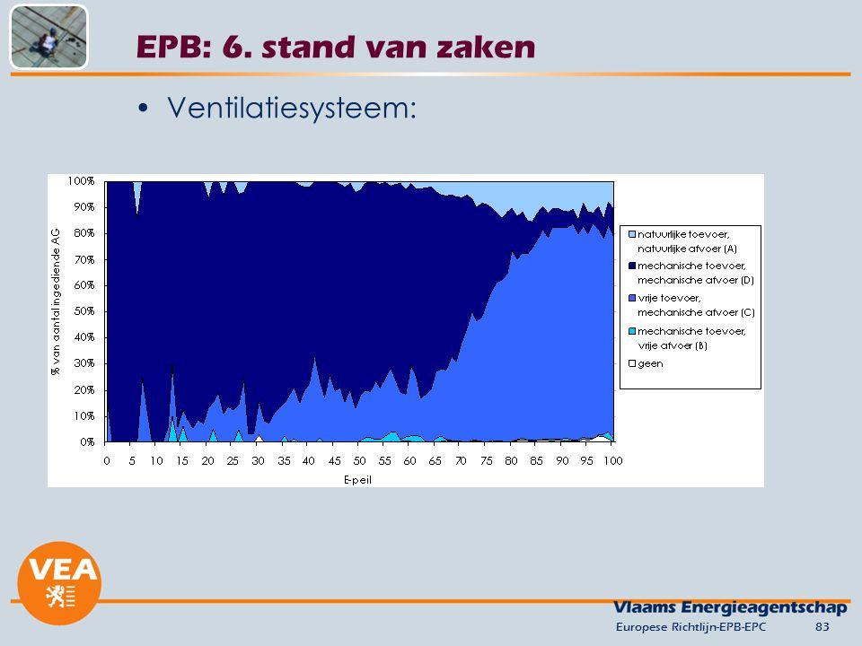 EPB: 6. stand van zaken Ventilatiesysteem: versie juni 2012
