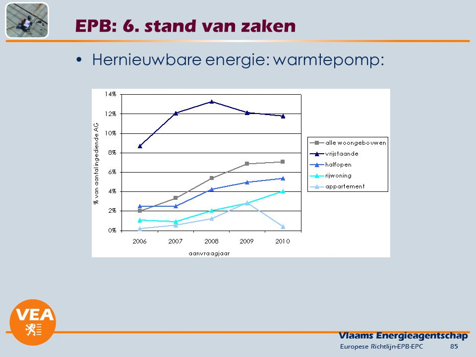 EPB: 6. stand van zaken Hernieuwbare energie: warmtepomp: