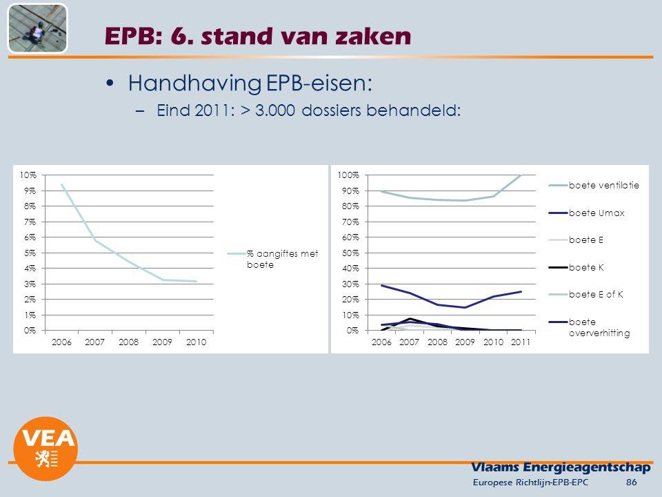 EPB: 6. stand van zaken Handhaving EPB-eisen: