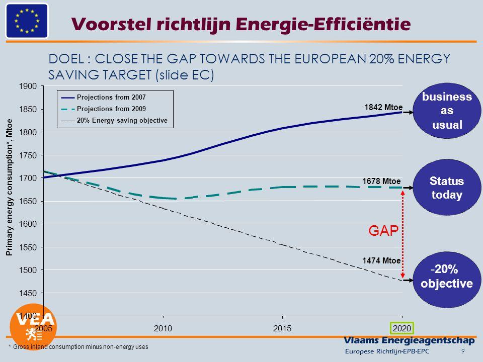 Voorstel richtlijn Energie-Efficiëntie