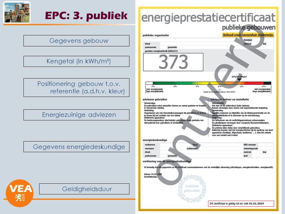 EPC: 3. publiek Gegevens gebouw Kengetal (in kWh/m²)