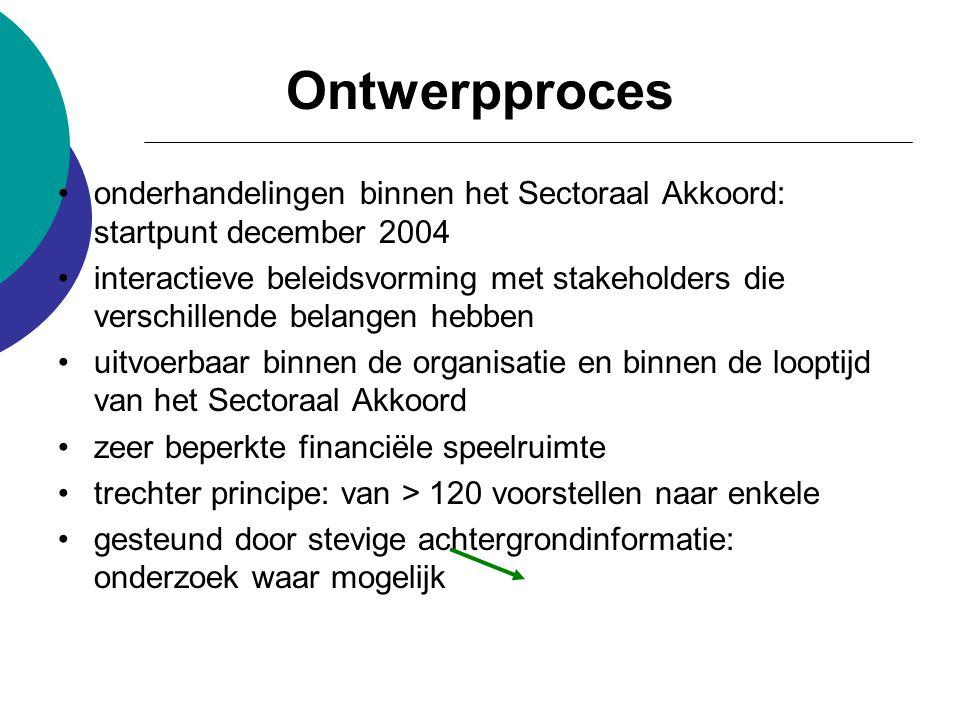 Ontwerpproces onderhandelingen binnen het Sectoraal Akkoord: startpunt december 2004.