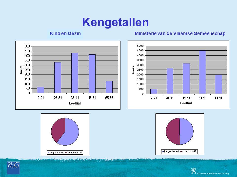 Kengetallen Kind en Gezin Ministerie van de Vlaamse Gemeenschap