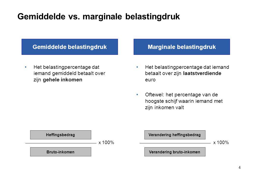 Gemiddelde vs. marginale belastingdruk