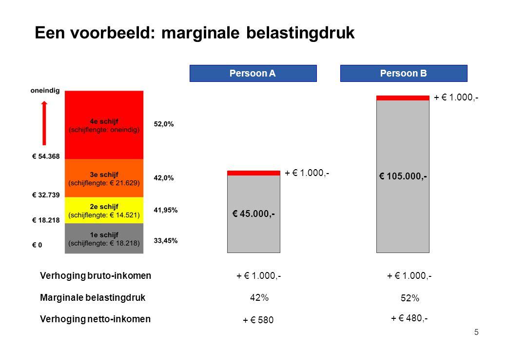 Een voorbeeld: marginale belastingdruk