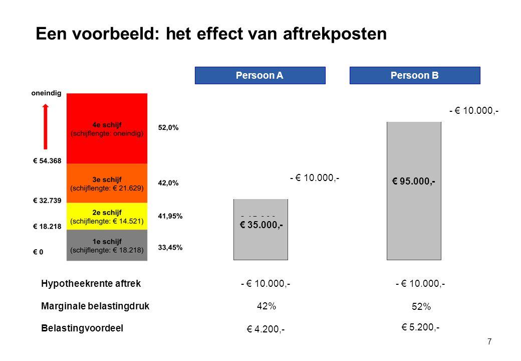 Een voorbeeld: het effect van aftrekposten