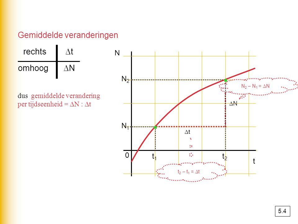 · · Gemiddelde veranderingen rechts ∆t omhoog ∆N N N2 N1 t1 t2 t