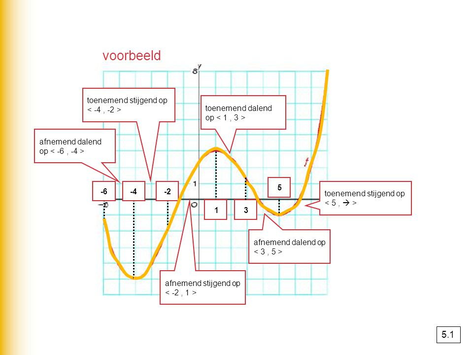 voorbeeld 5.1 toenemend stijgend op < -4 , -2 >
