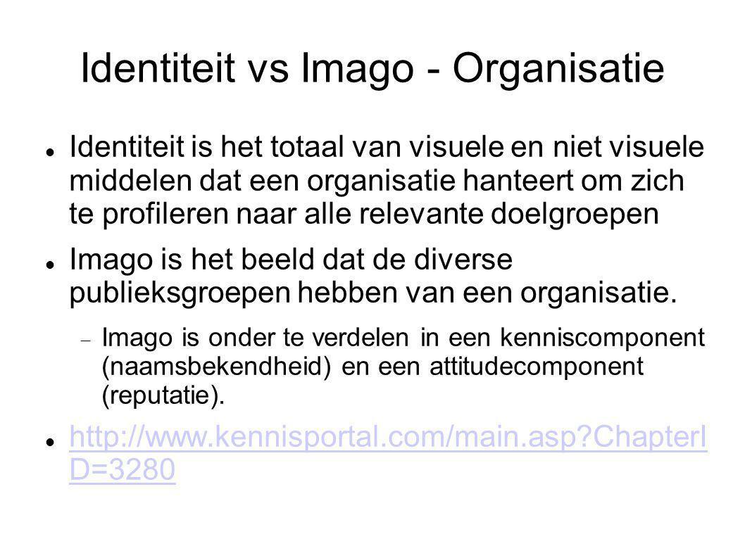 Identiteit vs Imago - Organisatie