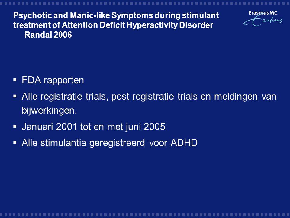 Alle stimulantia geregistreerd voor ADHD