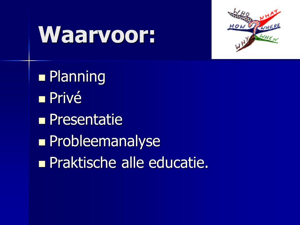 Waarvoor: Planning Privé Presentatie Probleemanalyse