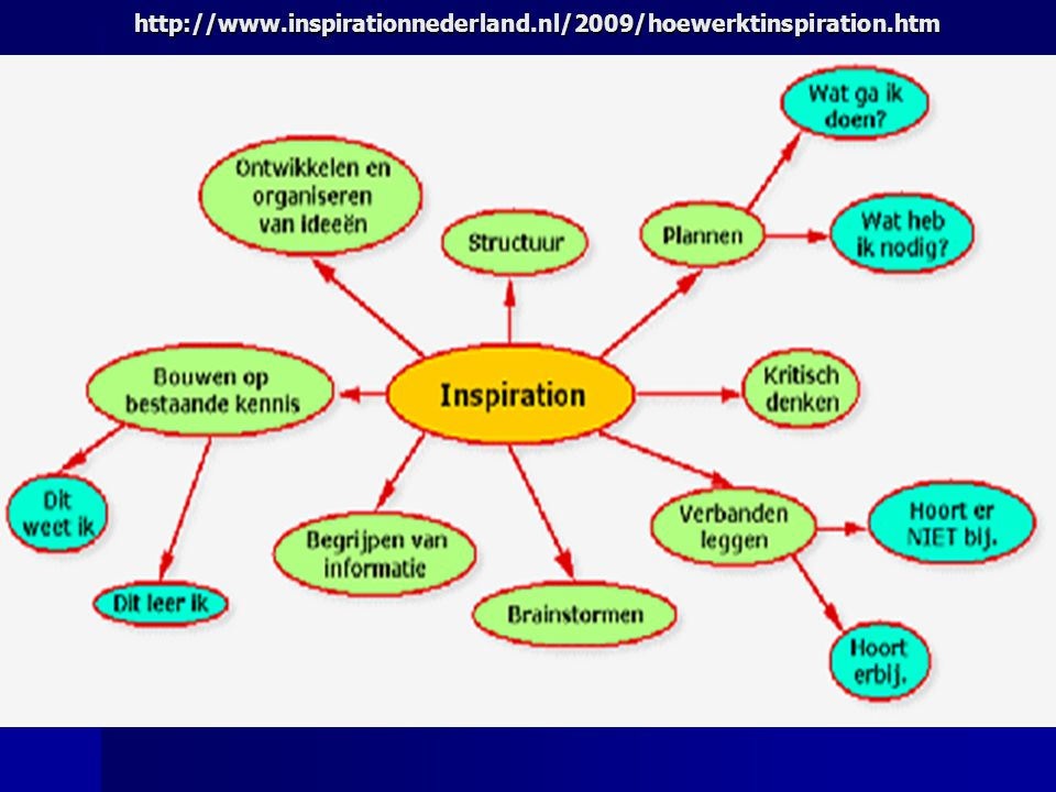 http://www.inspirationnederland.nl/2009/hoewerktinspiration.htm
