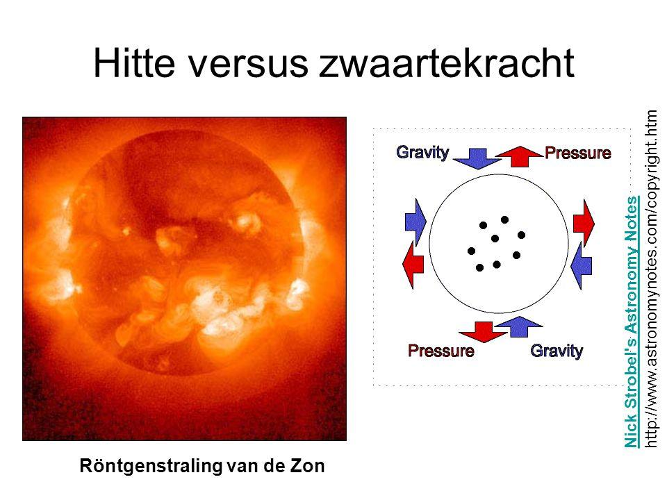 Hitte versus zwaartekracht