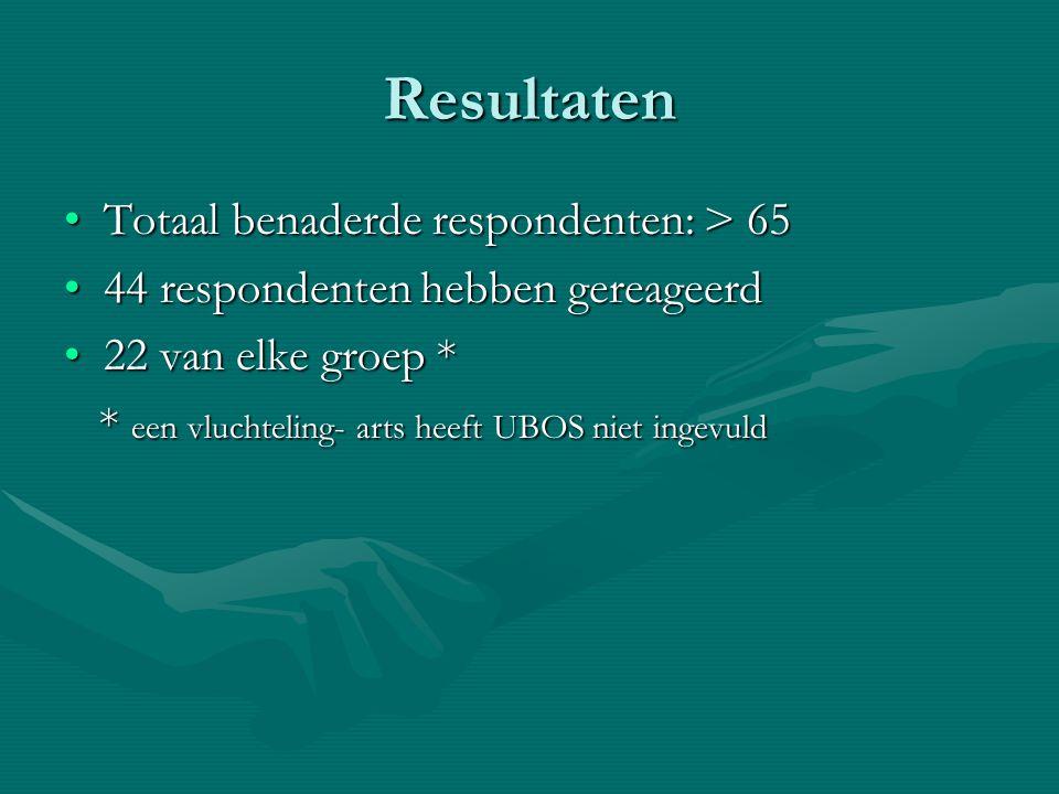 Resultaten Totaal benaderde respondenten: > 65