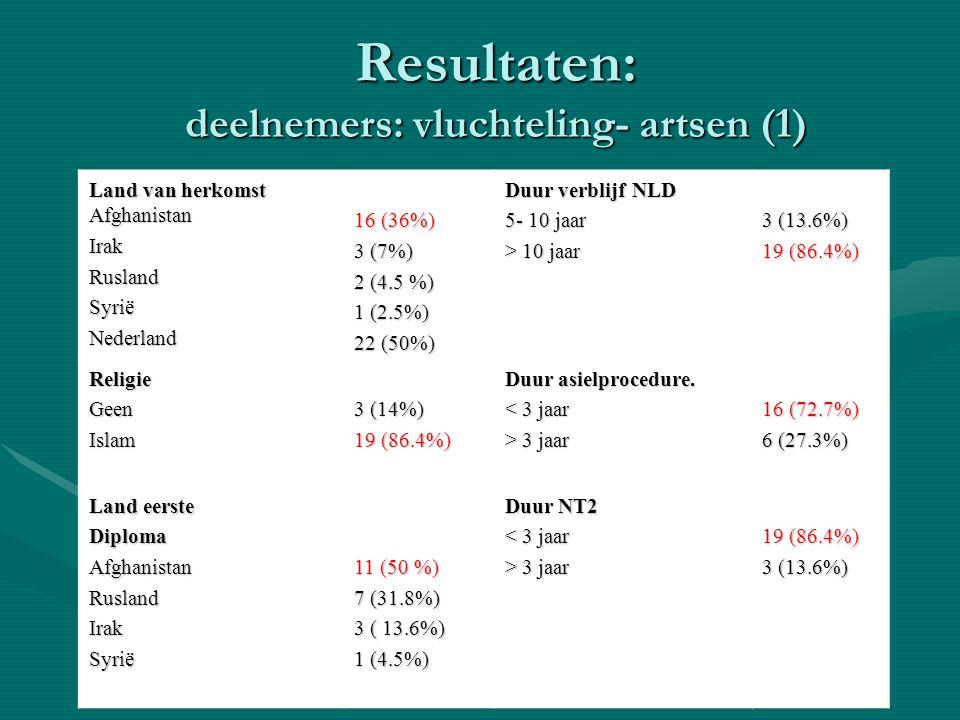 Resultaten: deelnemers: vluchteling- artsen (1)