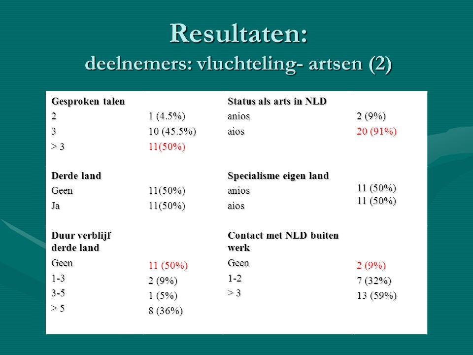 Resultaten: deelnemers: vluchteling- artsen (2)