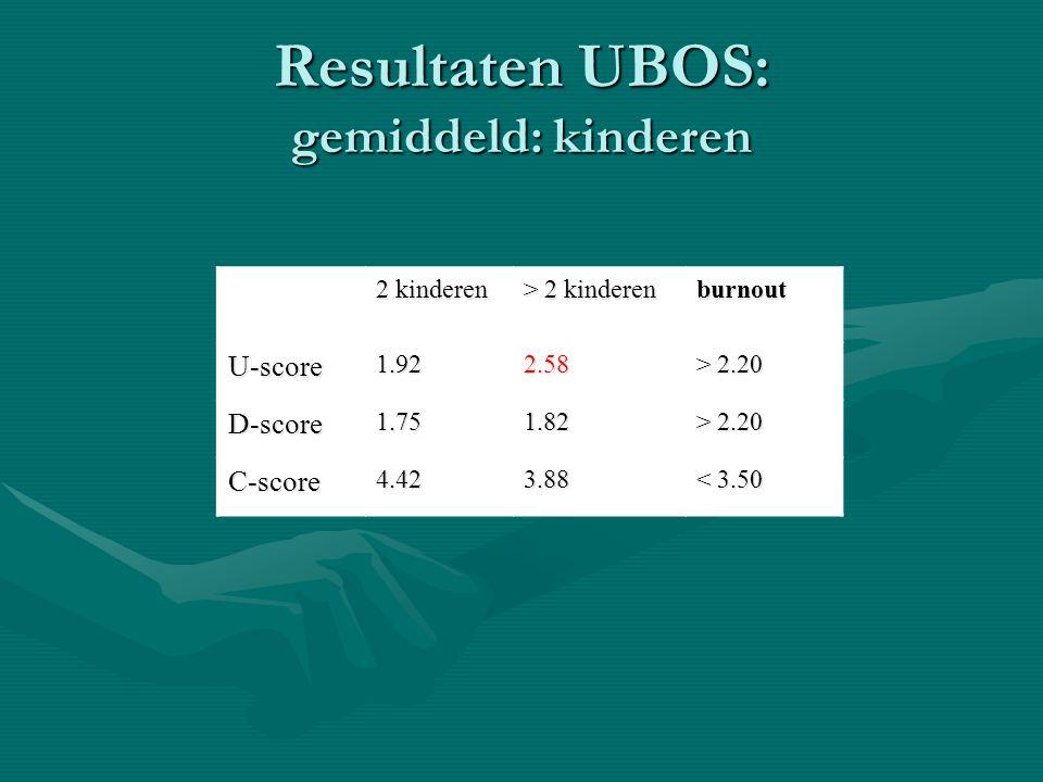 Resultaten UBOS: gemiddeld: kinderen