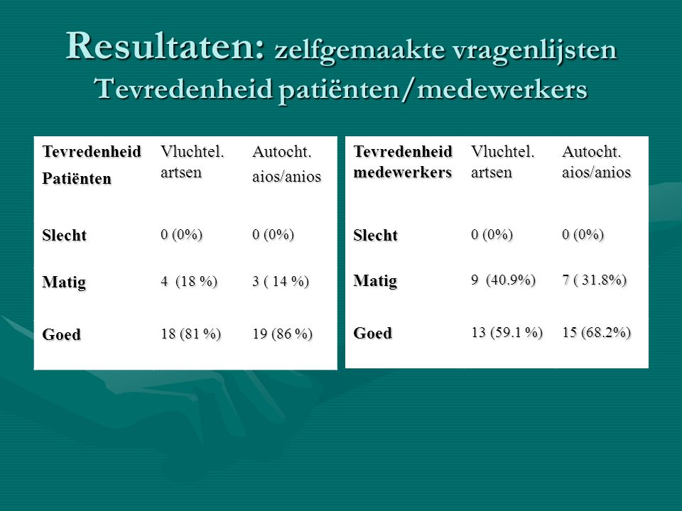 Resultaten: zelfgemaakte vragenlijsten Tevredenheid patiënten/medewerkers