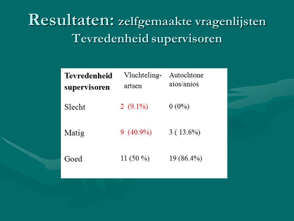 Resultaten: zelfgemaakte vragenlijsten Tevredenheid supervisoren