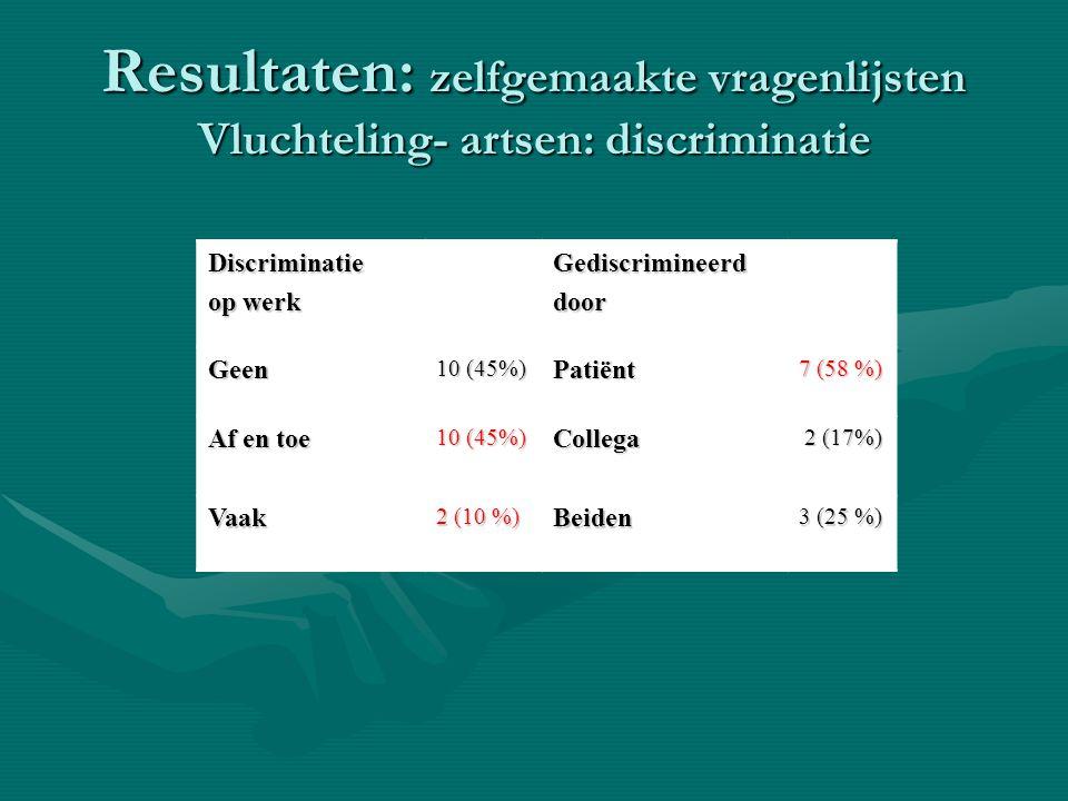 Resultaten: zelfgemaakte vragenlijsten Vluchteling- artsen: discriminatie