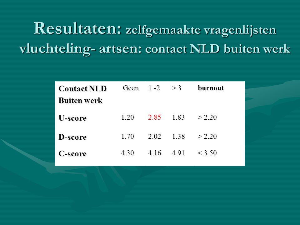 Resultaten: zelfgemaakte vragenlijsten vluchteling- artsen: contact NLD buiten werk