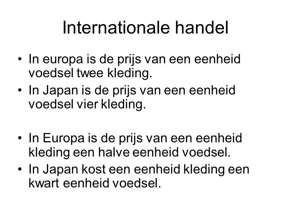 Internationale handel