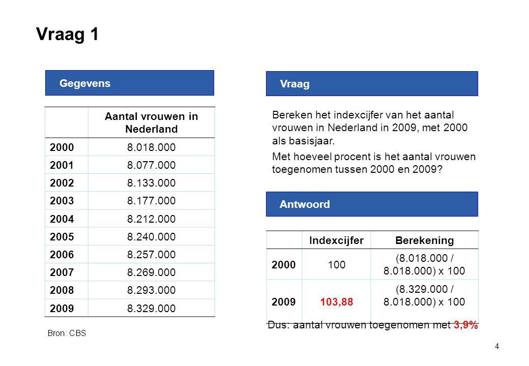 Aantal vrouwen in Nederland