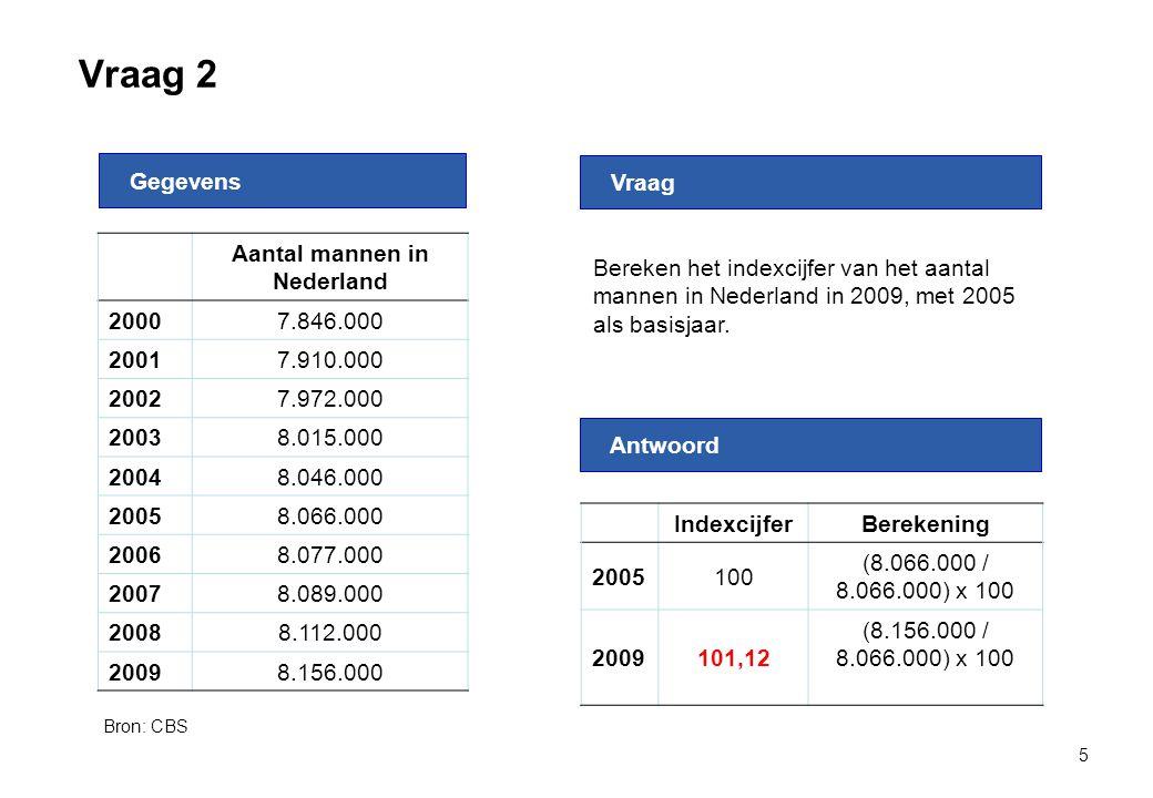 Aantal mannen in Nederland