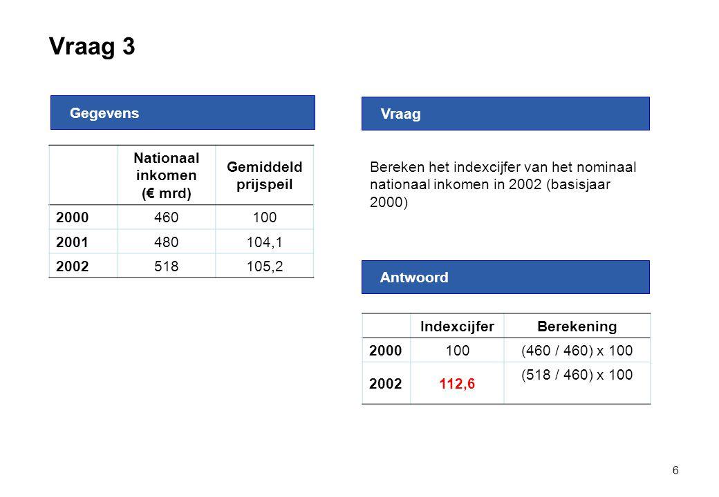 Nationaal inkomen (€ mrd)