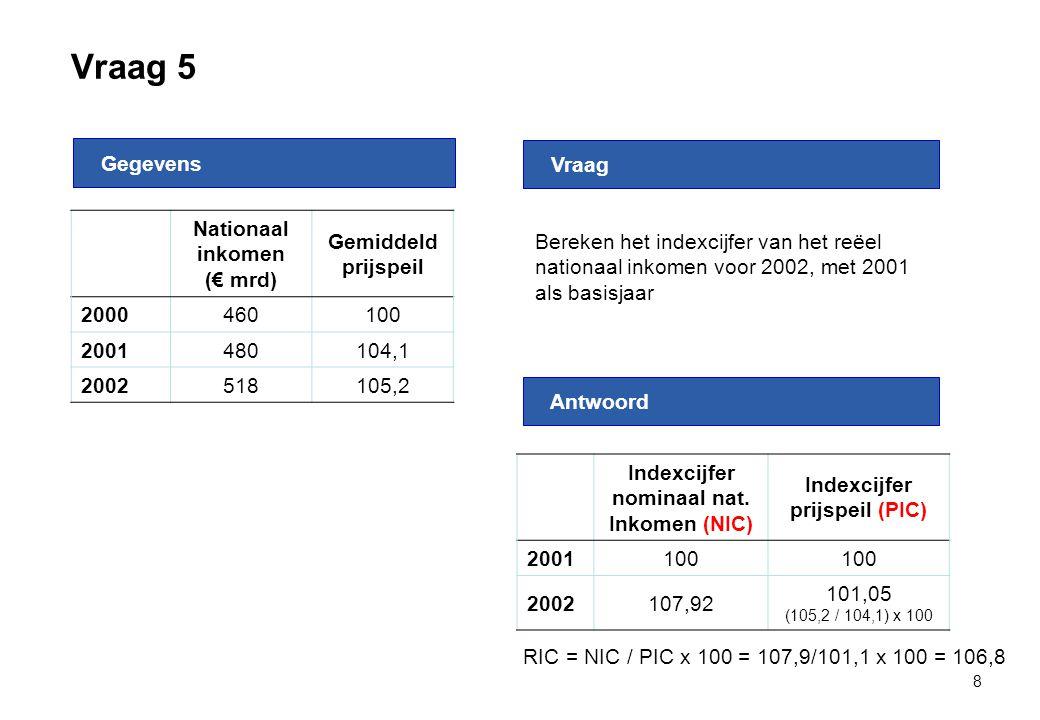 Vraag 5 Gegevens. Vraag. Bereken het indexcijfer van het reëel nationaal inkomen voor 2002, met 2001 als basisjaar.