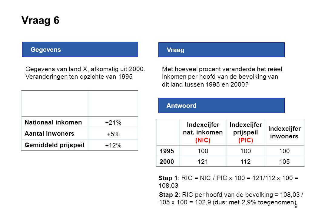 Indexcijfer nat. inkomen (NIC) Indexcijfer prijspeil (PIC)