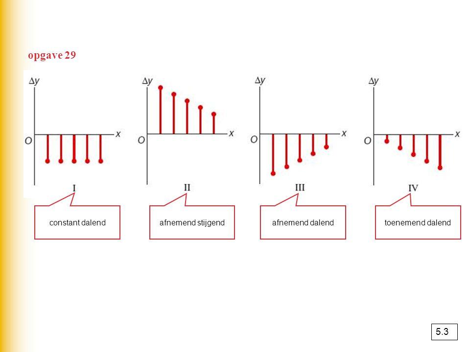 opgave 29 5.3 constant dalend afnemend stijgend afnemend dalend