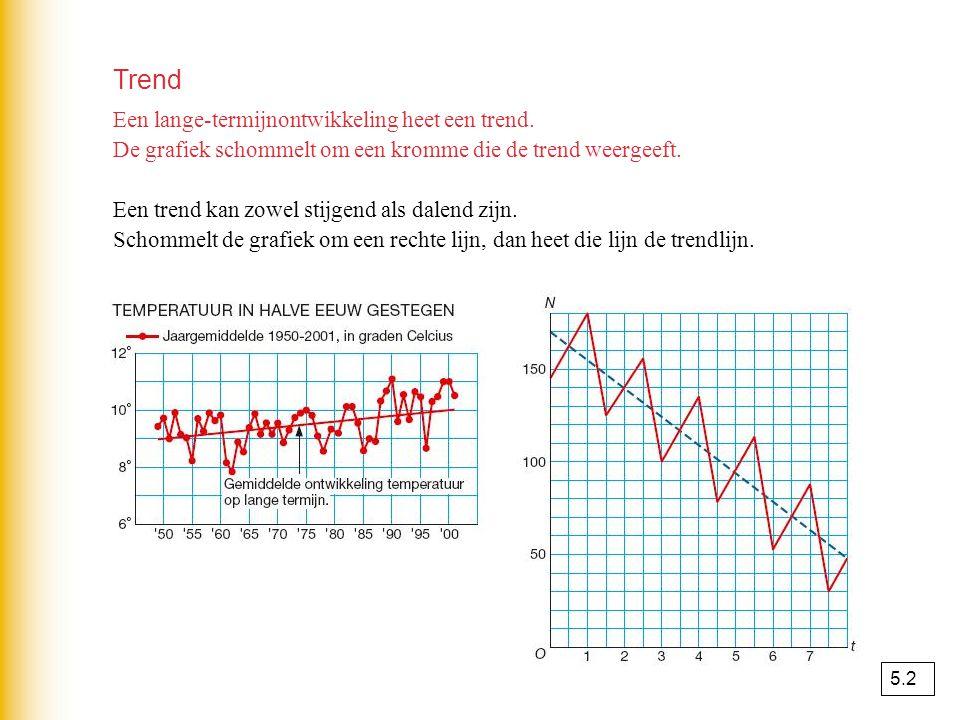 Trend Een lange-termijnontwikkeling heet een trend.