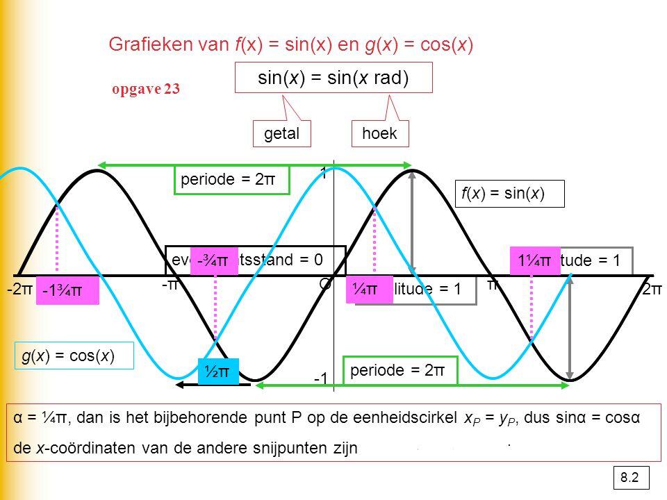 Grafieken van f(x) = sin(x) en g(x) = cos(x)