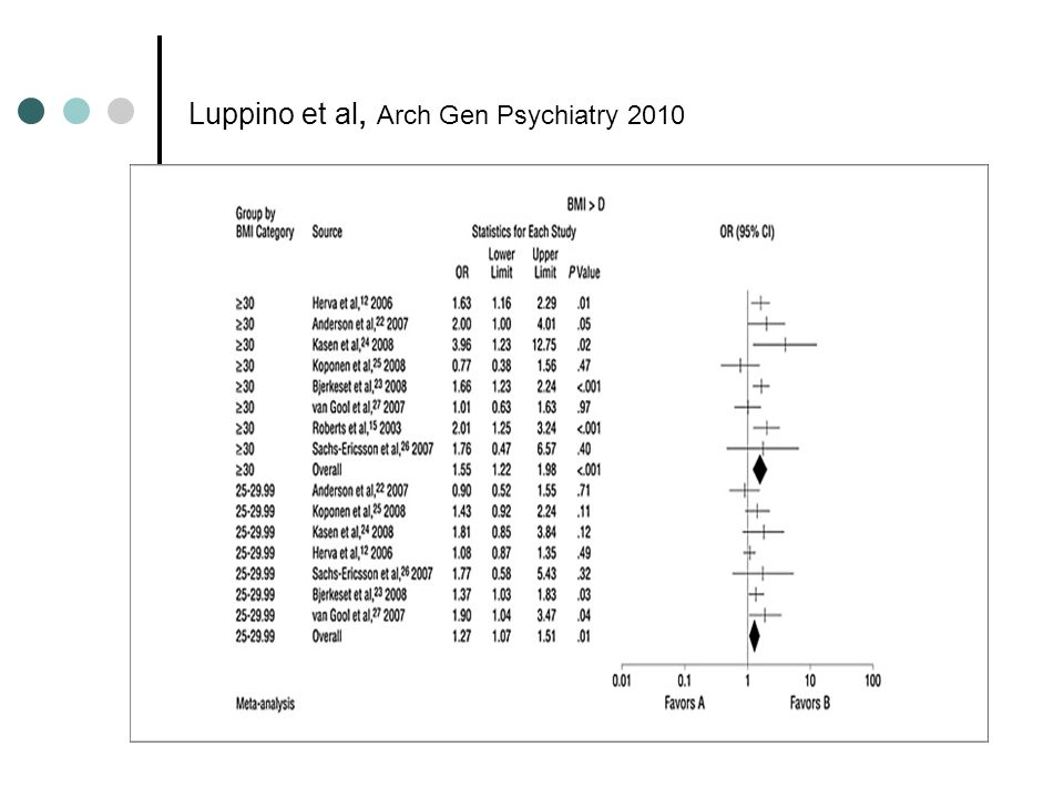 Luppino et al, Arch Gen Psychiatry 2010