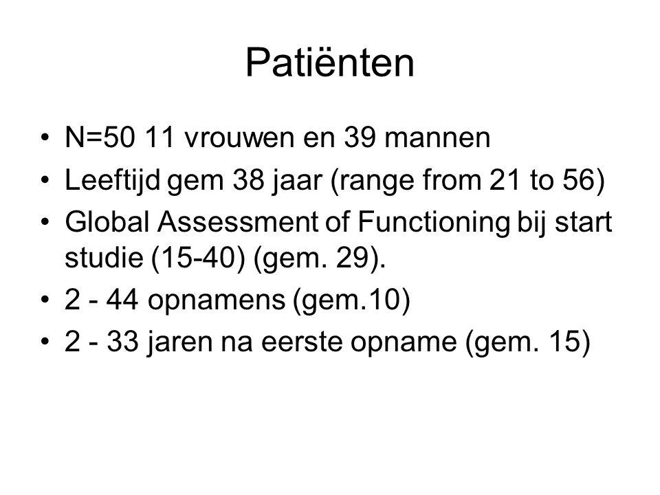 Patiënten N=50 11 vrouwen en 39 mannen