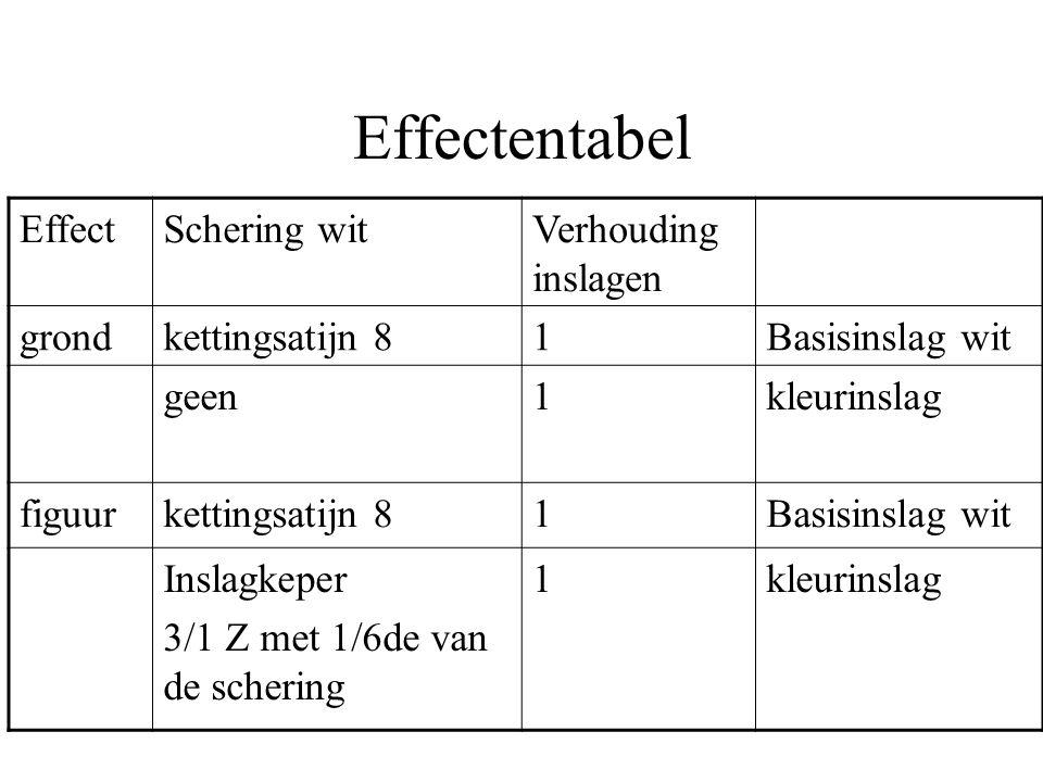 Effectentabel Effect Schering wit Verhouding inslagen grond