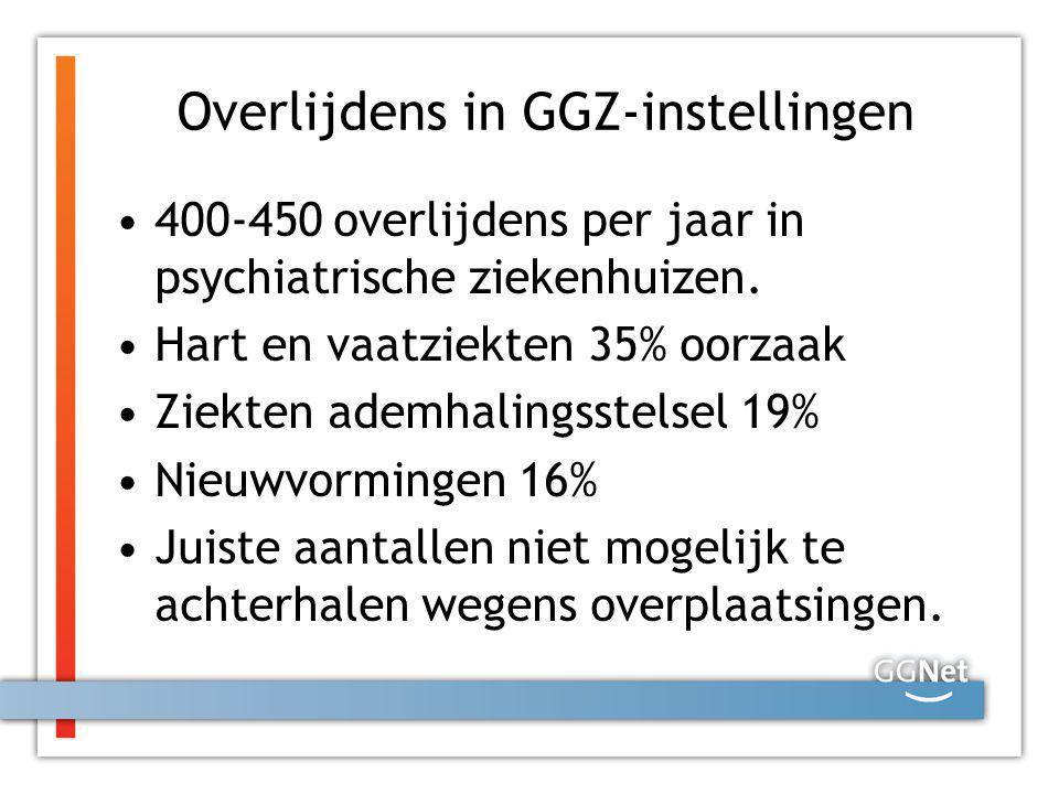 Overlijdens in GGZ-instellingen