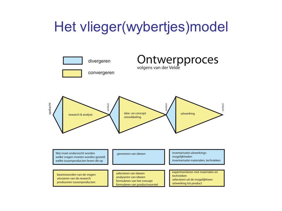 Het vlieger(wybertjes)model