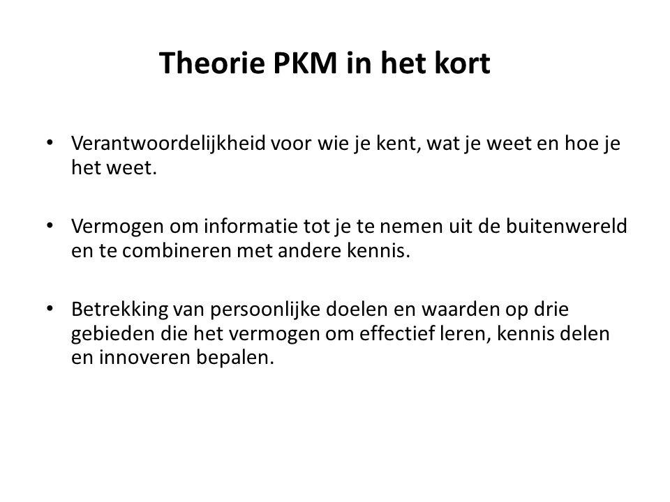 Theorie PKM in het kort Verantwoordelijkheid voor wie je kent, wat je weet en hoe je het weet.