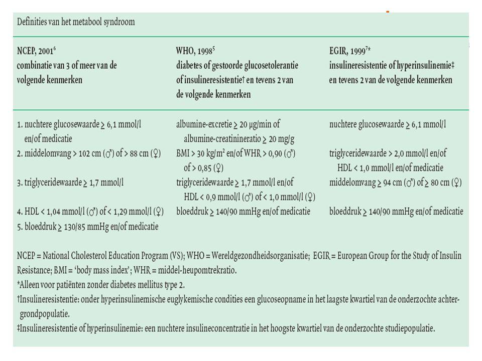 De inspanningen van de verschillende organisaties hebben ertoe geleid tot verschillende definities van wat een syndroom X was. Daarbij verschilt zelfs de naam. De EGIR heeft het over het insulineresistentiesyndroom, vanuit de gedachte dat hypertensie er een belangrijke component van uitmaakt en hypertensie strikt genomen geen metabool verschijnsel is. In een groot populatieonderzoek zijn de prevalenties van het metabool syndroom volgens de definities van de WHO (1998) en de NCEP vergeleken.* Met de verschillende definities werden vergelijkbare prevalentiecijfers gevonden, maar de samenstelling van de groepen verschilde wel. Wie het meest gebaat is bij behandeling is nog niet helemaal duidelijk. Voor de praktijk lijkt het dus zinnig om de definities een beetje vrij te hanteren.