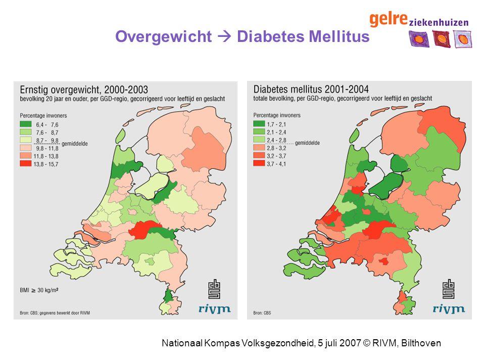 Overgewicht  Diabetes Mellitus