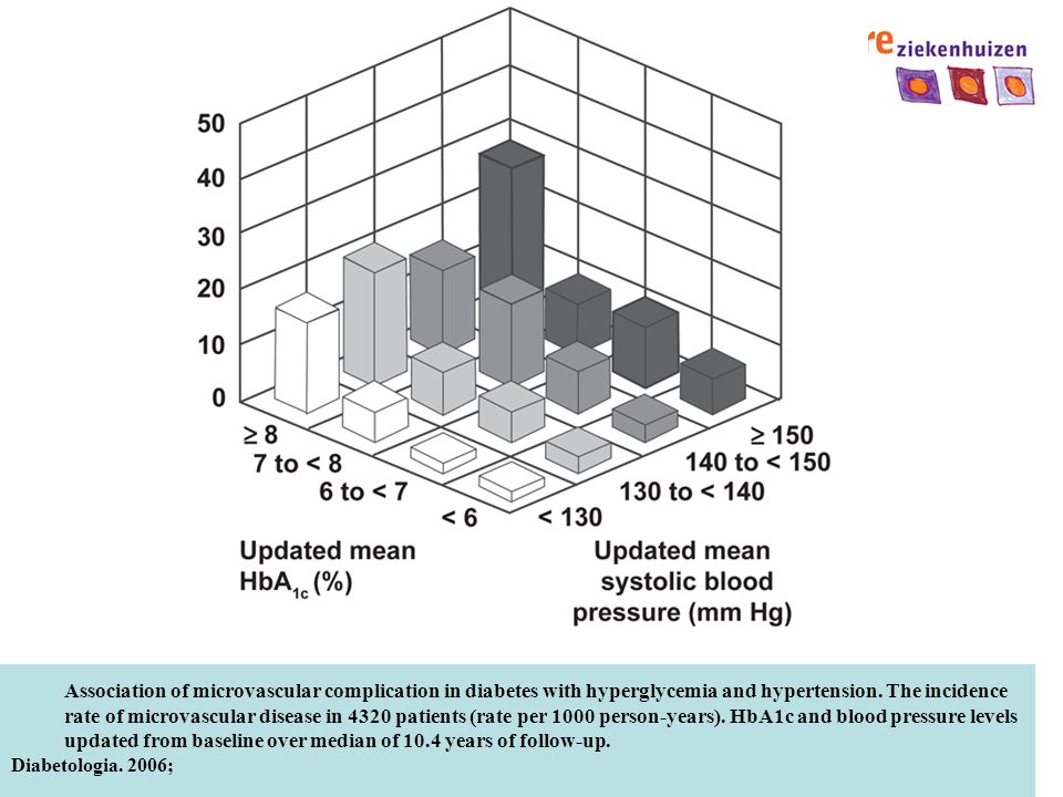 Association of microvascular complication in diabetes with hyperglycemia and hypertension. The incidence rate of microvascular disease in 4320 patients (rate per 1000 person-years). HbA1c and blood pressure levels updated from baseline over median of 10.4 years of follow-up.