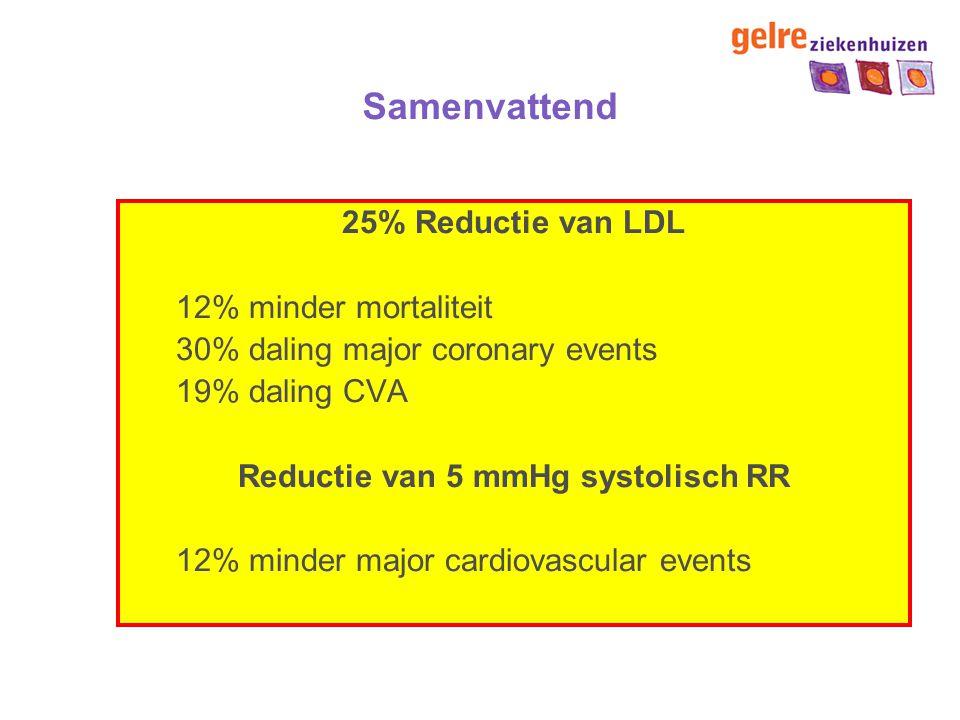 Reductie van 5 mmHg systolisch RR