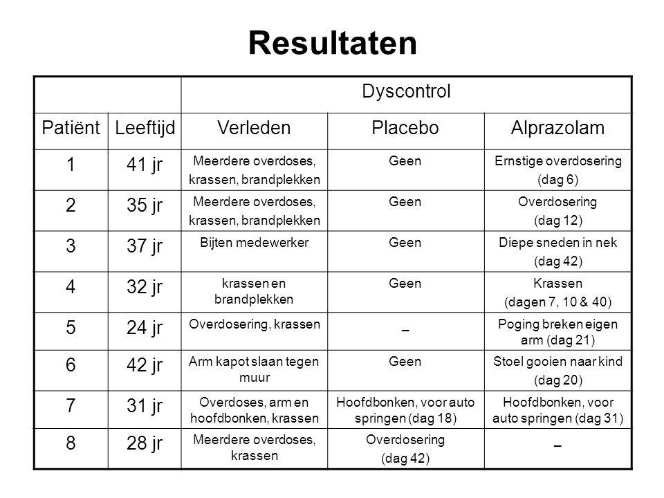 Resultaten Dyscontrol Patiënt Leeftijd Verleden Placebo Alprazolam 1