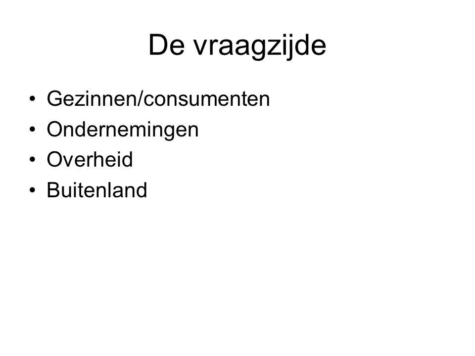 De vraagzijde Gezinnen/consumenten Ondernemingen Overheid Buitenland