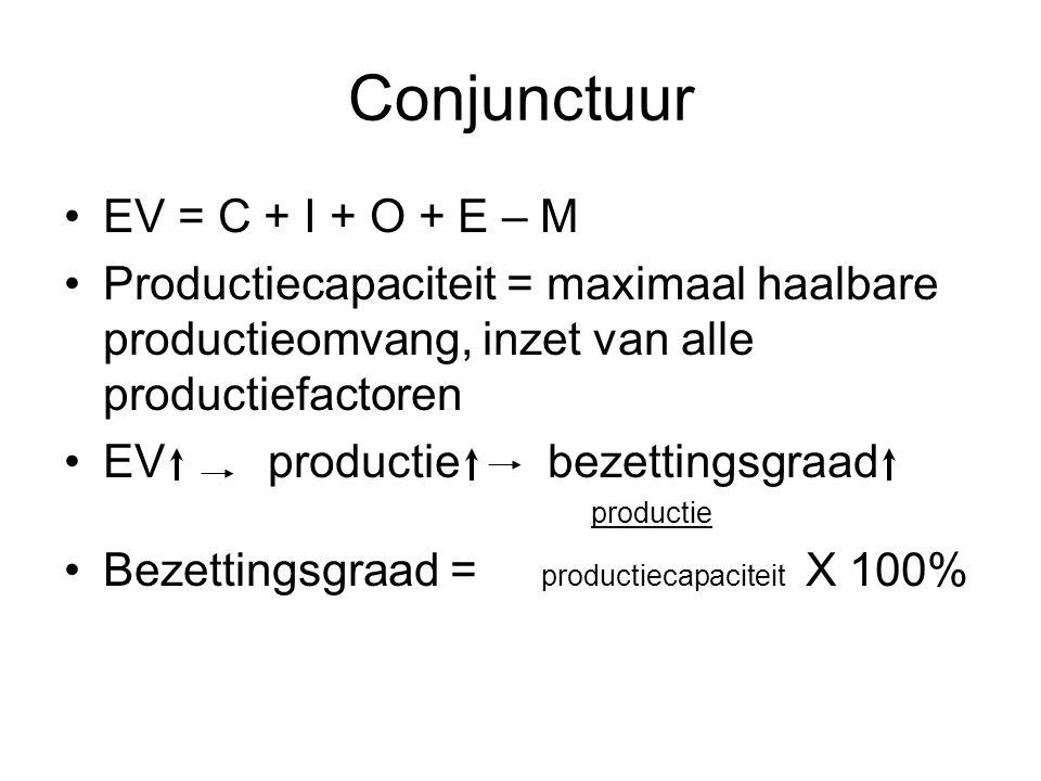 Conjunctuur EV = C + I + O + E – M