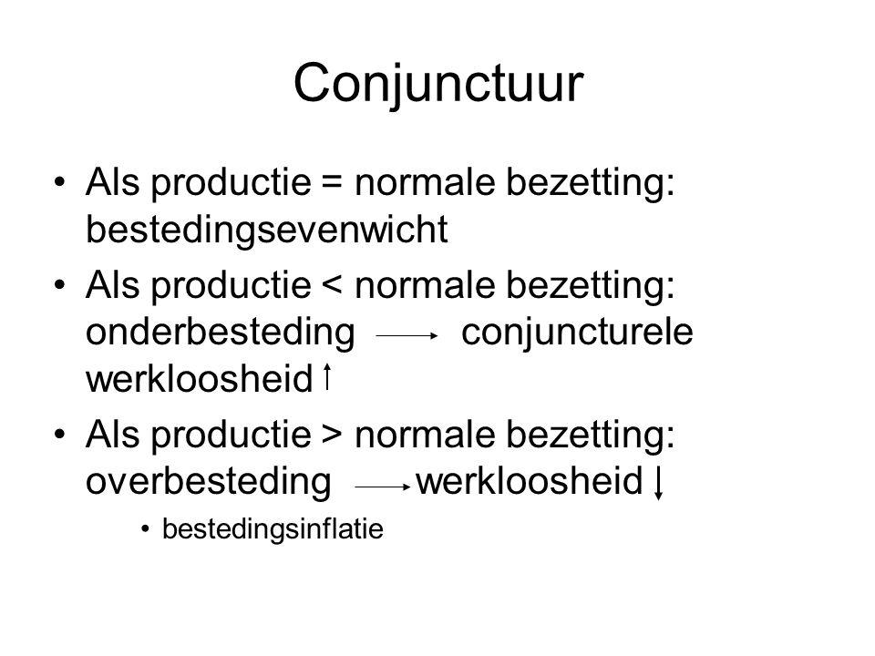 Conjunctuur Als productie = normale bezetting: bestedingsevenwicht