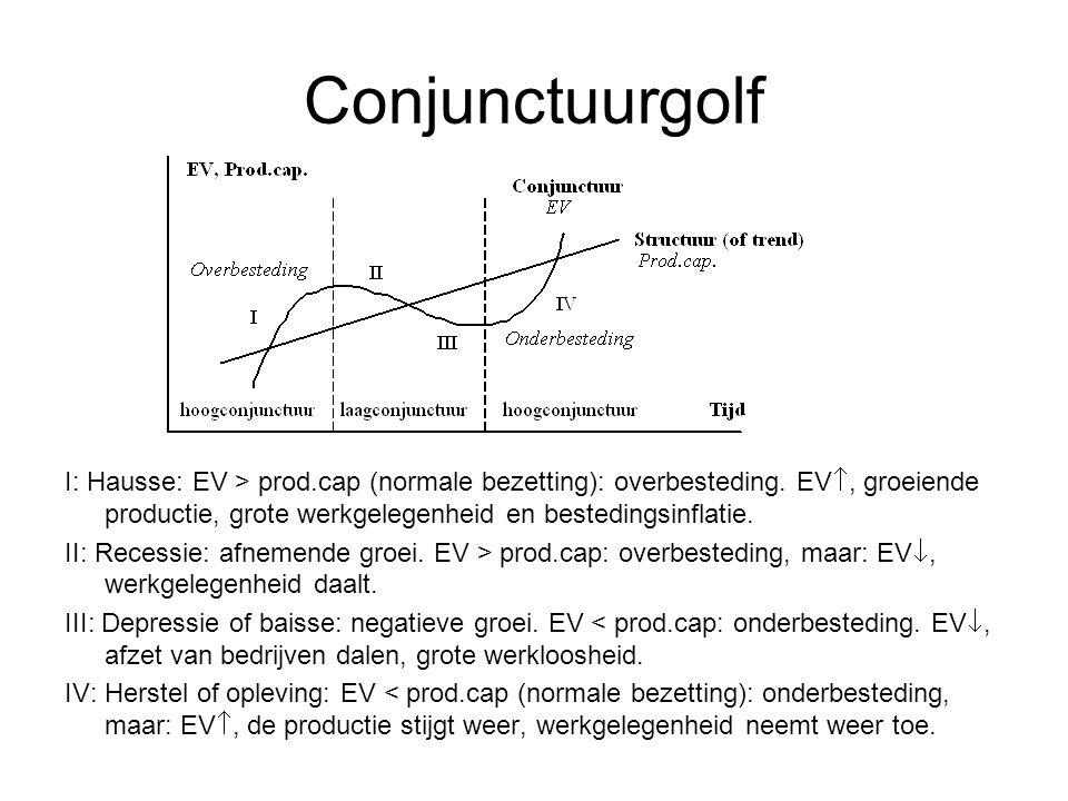 Conjunctuurgolf I: Hausse: EV > prod.cap (normale bezetting): overbesteding. EV, groeiende productie, grote werkgelegenheid en bestedingsinflatie.